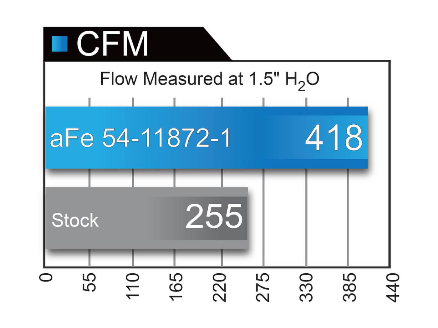 aFe intake air flow versus the stock air intake