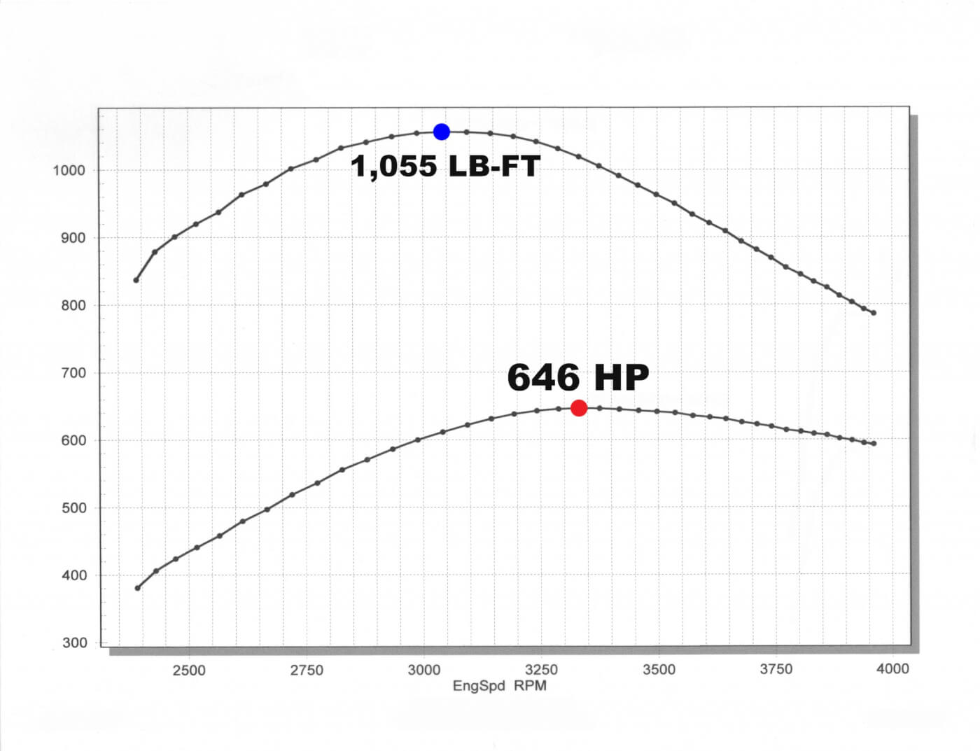 In this dyno graph you can clearly see that Kaden's tuner, Rob Coddens of Adrenaline Truck Performance, knows the danger in making 650 hp on stock LMM pistons. Notice that peak torque is made at 3,000 rpm rather than at a much lower engine speed. This is done to keep cylinder pressure down (timing is ramped up progressively as rpm rises). While 1,300 lb-ft of torque could be made at 2,000 to 2,500 rpm, there is no telling how long the pistons would survive it. We like seeing smart tuning like this.