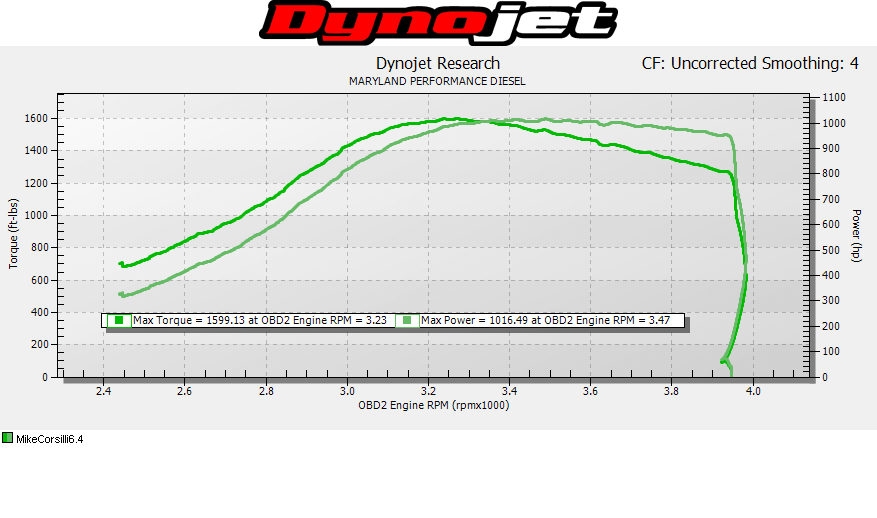 The most recent dyno session showed the 6.4L Power Stroke was producing 1,016hp and 1599 lb-ft of torque. Those kind of numbers not only make it the first single-turbo 6.4L Power Stroke to crack 1,000hp, but puts it in an elite group of 1,000-plus horsepower Cummins and Duramax trucks, as well.