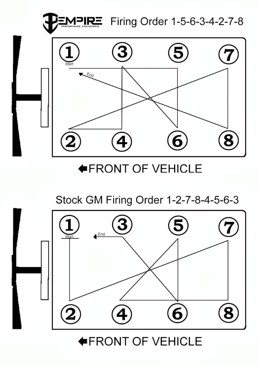 This illustration shows the difference between the factory GM firing order  (bottom) and the