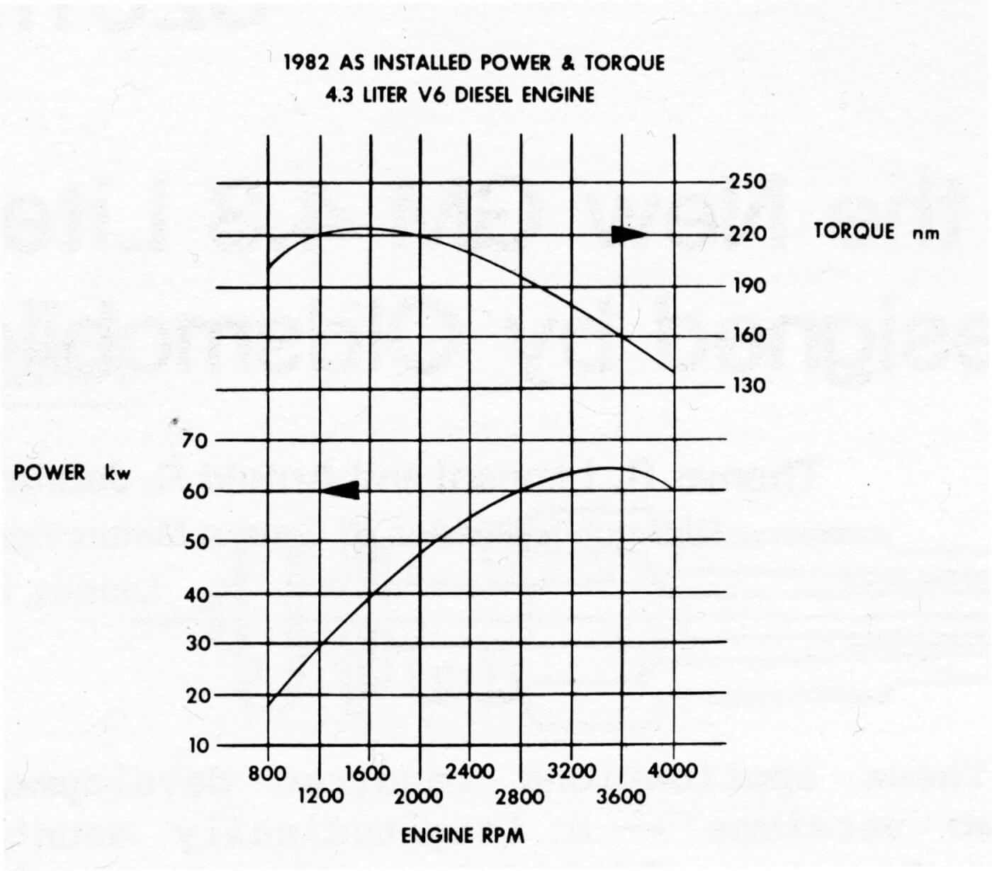 The Lt7 Front Drive V 6 From Oldsmobile 3 8 Engine Diagram Olds Engineers Thought They Were Metrically Hip When Published A Power And Torque Graph
