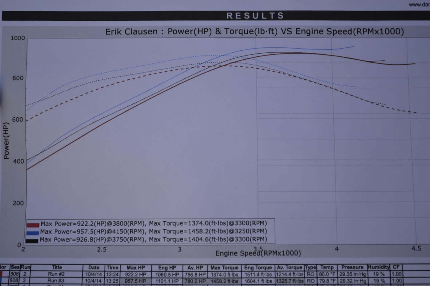 As you can see by this 957-rwhp dyno graph from Texas, spinning the engine past 4,000 rpm or breaking 900 rwhp is no problem. Max torque from these particular runs was an impressive 1,458 lb-ft. to the wheels.