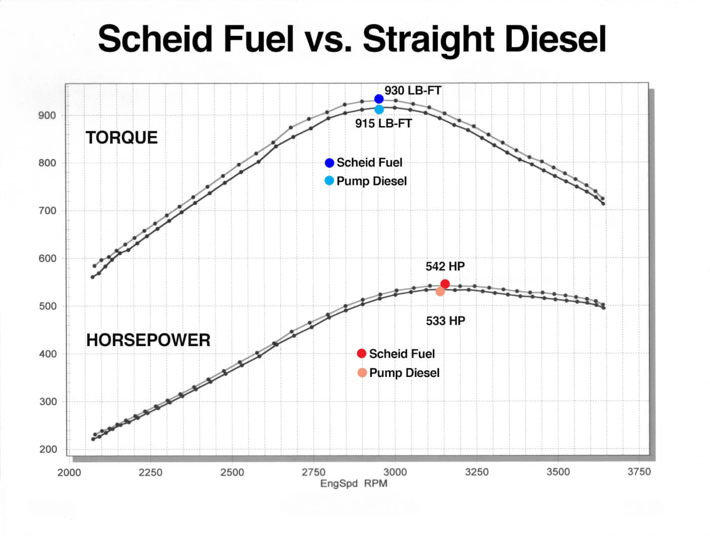 While some might say a 9 hp and 15 lb-ft gain is negligible, it can be the difference between winning and losing. Notice how the horsepower and torque curves mirror each other. These gains were realized across the entire rpm range, not for some brief moment in the truck's powerband.